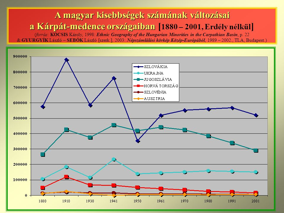 A magyar kisebbségek számának változásai a Kárpát-medence országaiban [1880 – 2001, Erdély nélkül] (forrás: KOCSIS Károly, 1998: Ethnic Geography of the Hungarian Minorities in the Carpathian Basin, p.